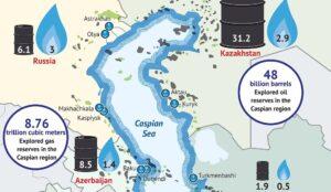 Infographic status Kaspische Zee